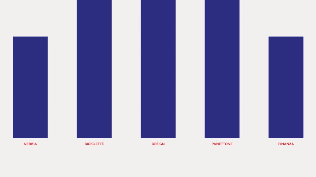 grafica editoriale poster Previsioni per Milano Artemia Group